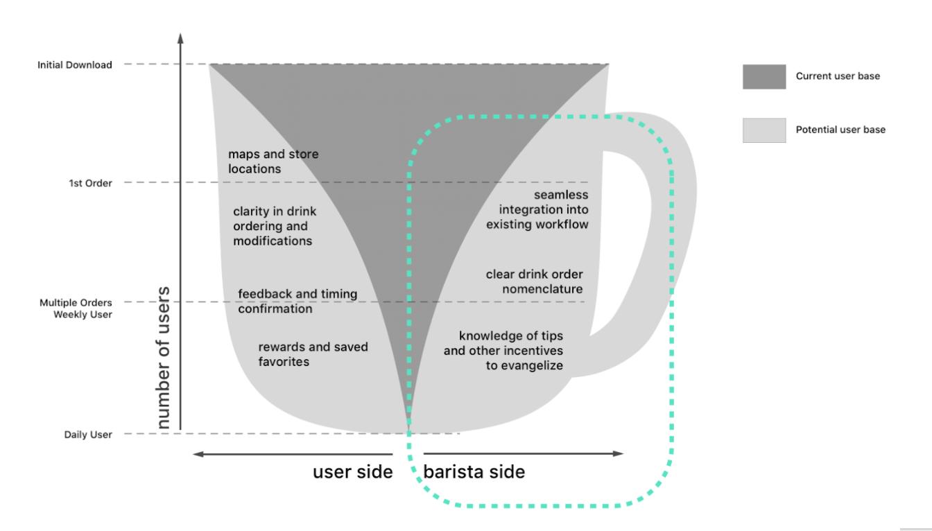 barista graphic